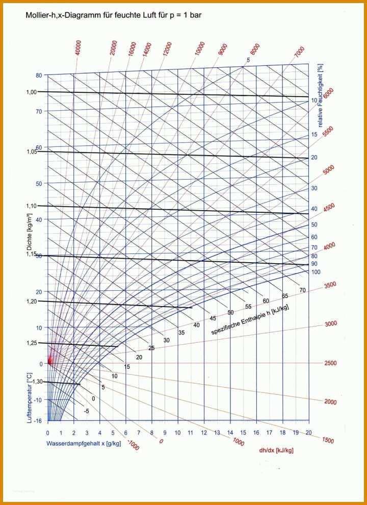 Sensationell Hx Diagramm Vorlage Sie Kennen M U00fcssen
